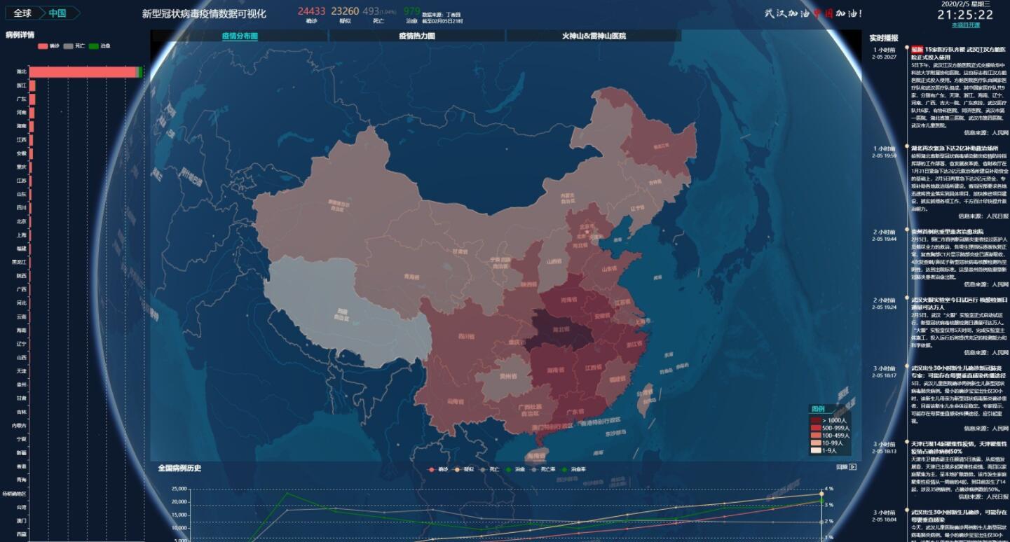新型冠状病毒疫情数据可视化图网站源码